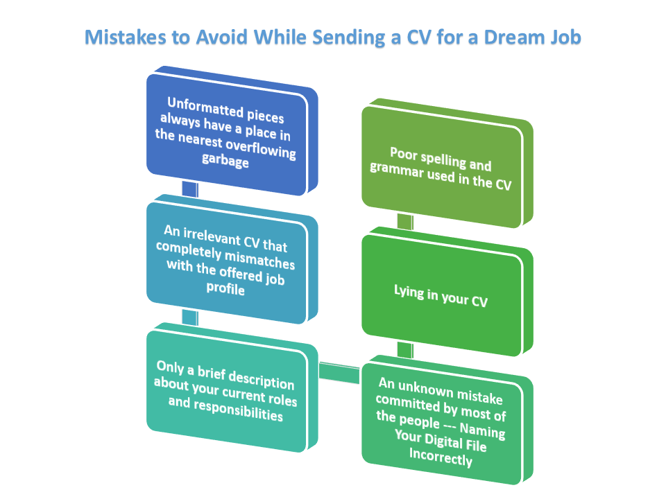 CV writing mistakes